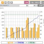 月間160kmクリアならず【2013.8】