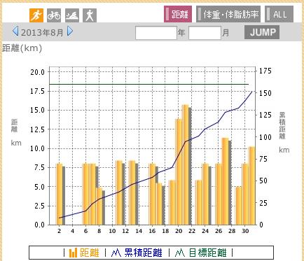 ランニンググラフ2013.8