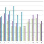 2013年6月7月のHP訪問者数前年比